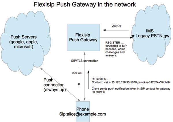 600px-Pushgateway_register.png